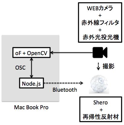 sphero-system-architecture